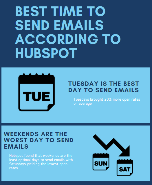 best time to send emails according to Hubspot