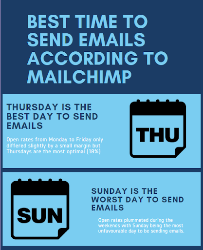 best time to send emails according to MailChimp