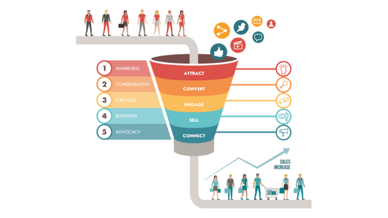 4 Stages of Building an Effective Sales Funnel